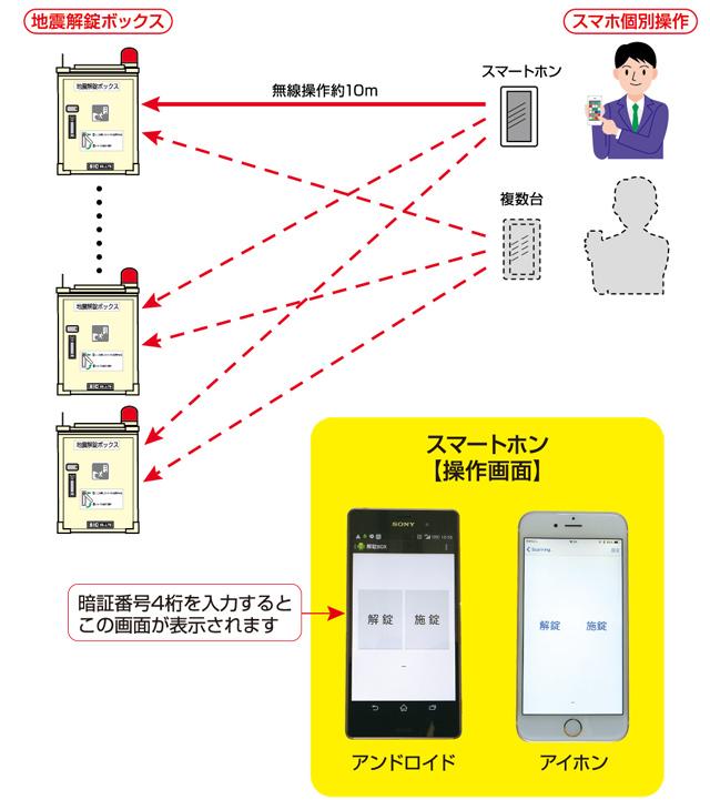 スマートホン 地震解錠ボックス(SM型)